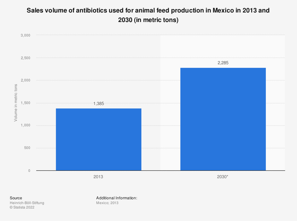 Statistic: Sales volume of antibiotics used for animal feed production in Mexico in 2013 and 2030 (in metric tons) | Statista