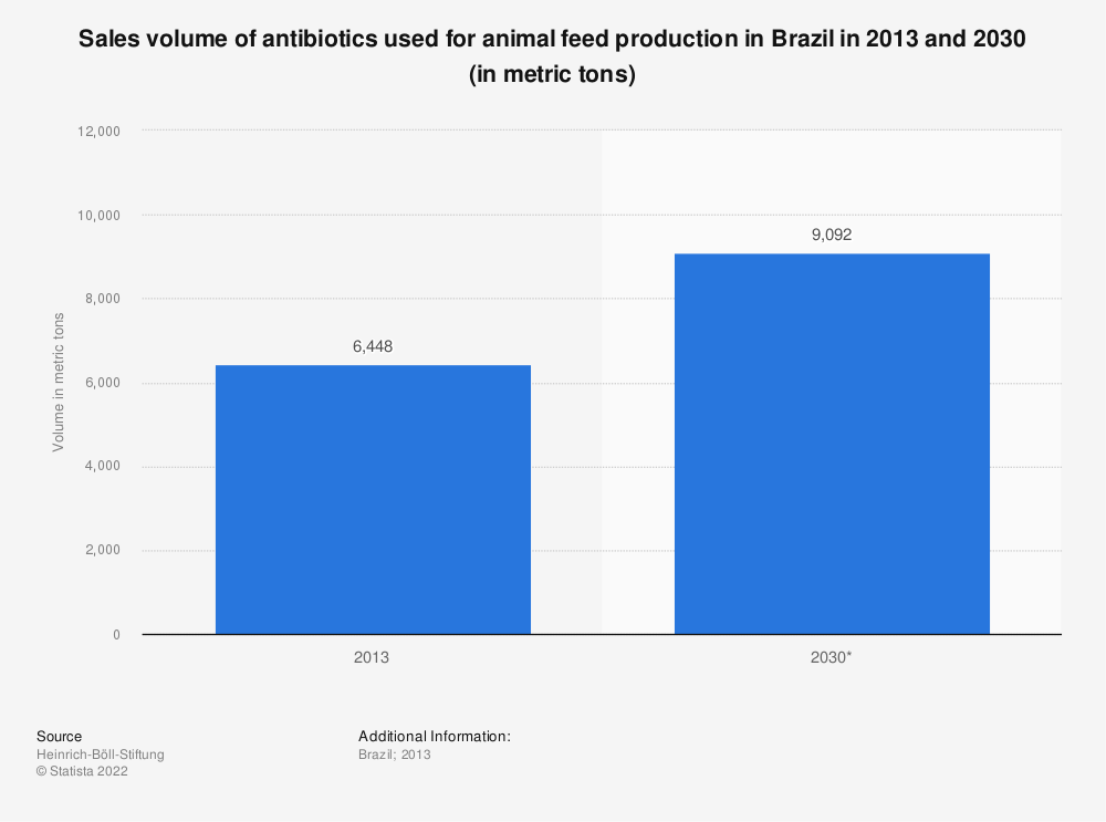 Statistic: Sales volume of antibiotics used for animal feed production in Brazil in 2013 and 2030 (in metric tons) | Statista