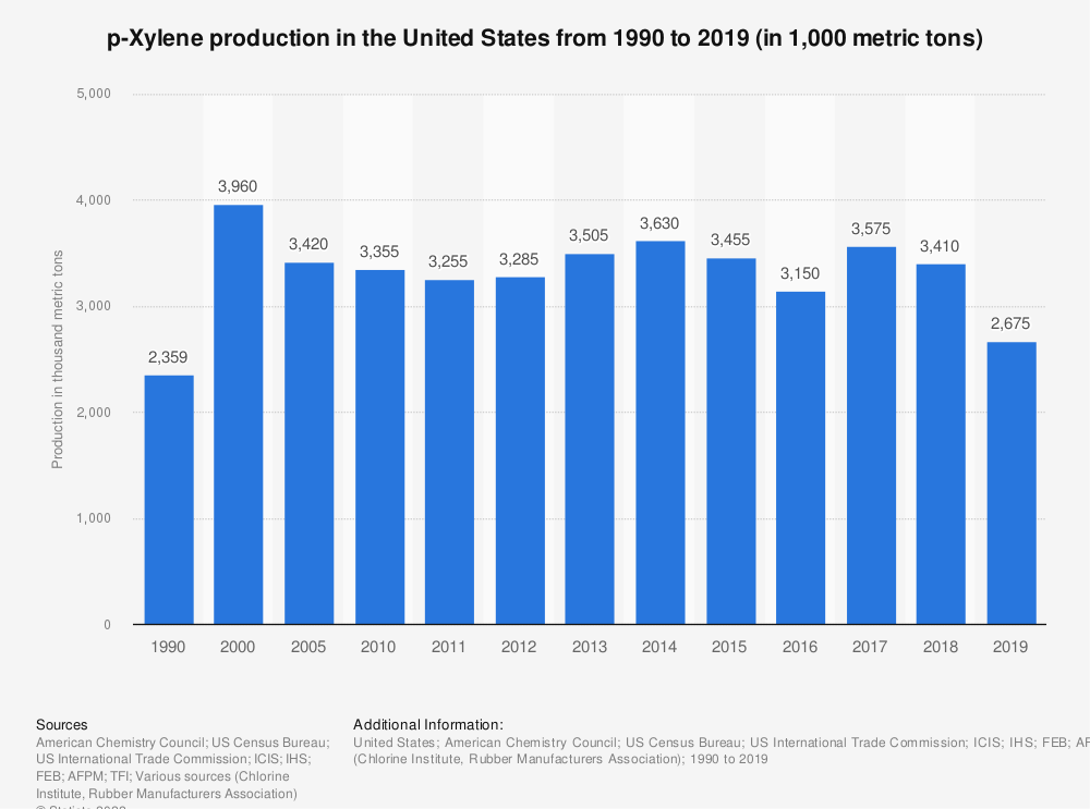 Statistic: p-Xylene production in the United States from 1990 to 2018 (in 1,000 metric tons) | Statista