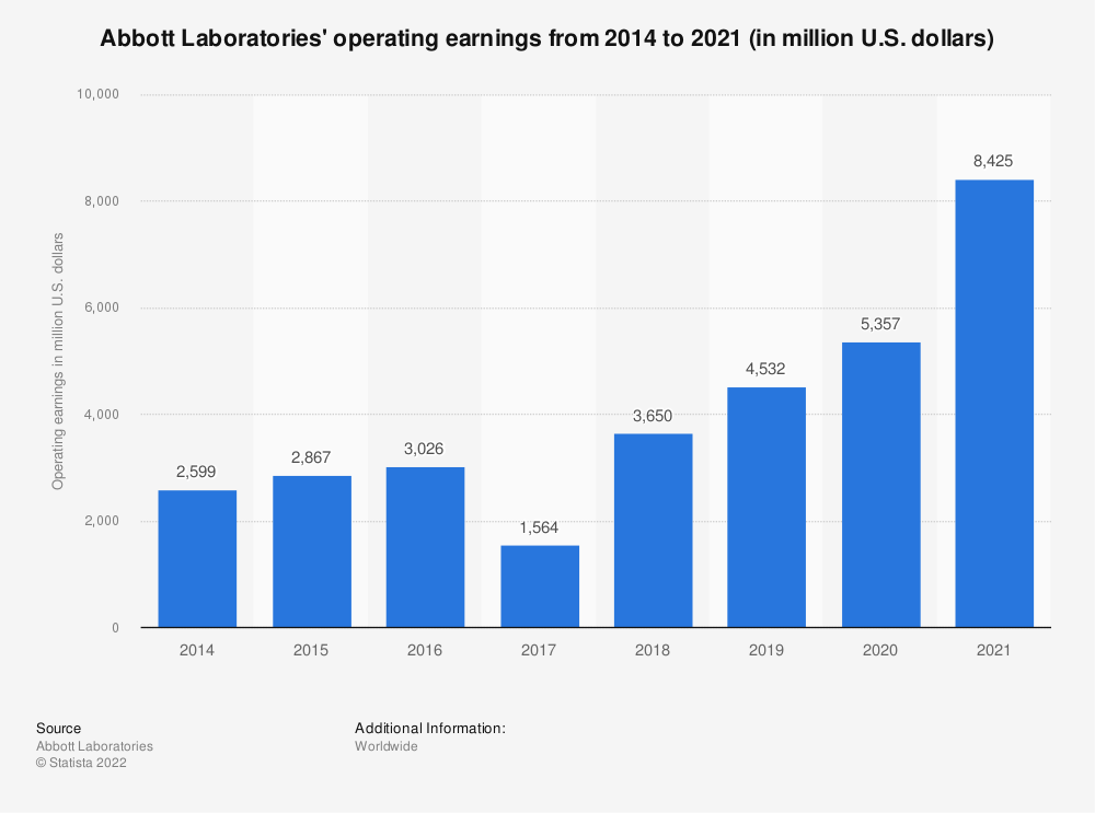 Statistic: Abbott Laboratories' operating earnings from 2014 to 2018 (in million U.S. dollars) | Statista