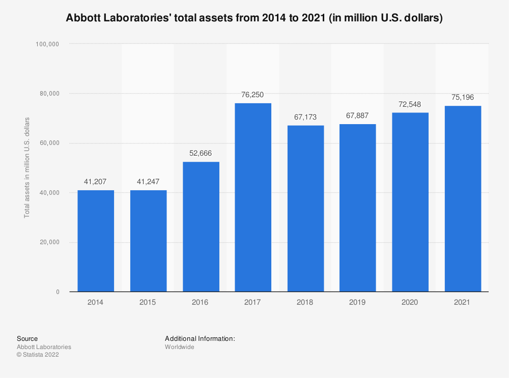 Statistic: Abbott Laboratories' total assets from 2014 to 2019 (in million U.S. dollars) | Statista