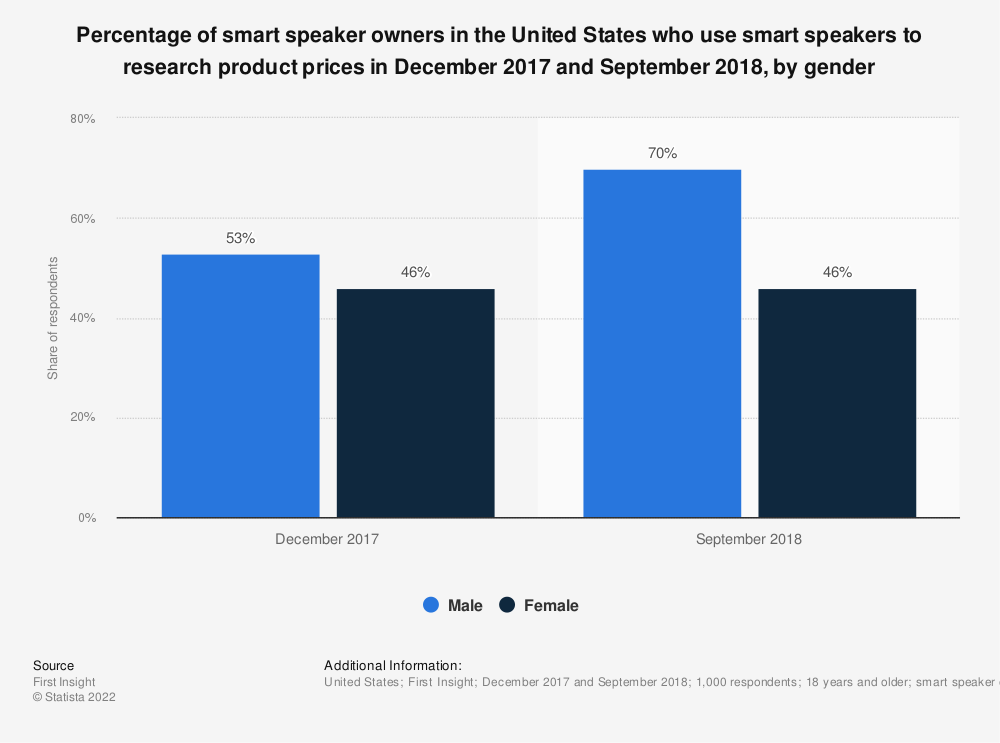 Statistic: Percentage of smart speaker owners in the United States who use smart speakers to research product prices in December 2017 and September 2018, by gender | Statista