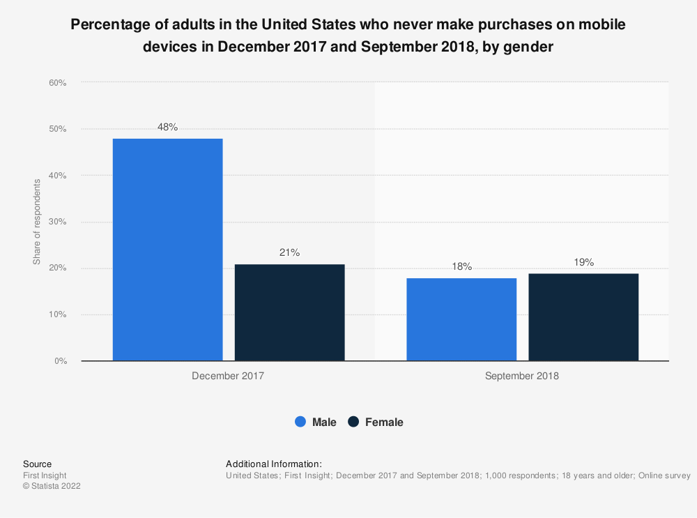 Statistic: Percentage of adults in the United States who never make purchases on mobile devices in December 2017 and September 2018, by gender | Statista