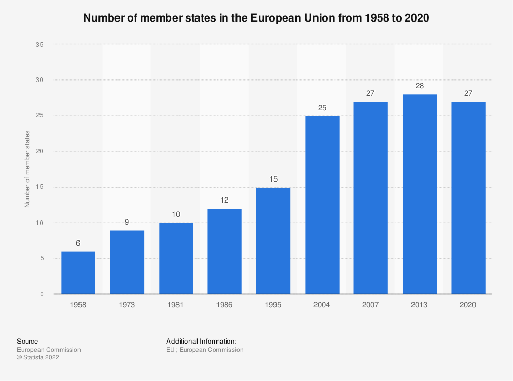 Statistic: Number of member states in the European Union from 1958 to 2019 | Statista