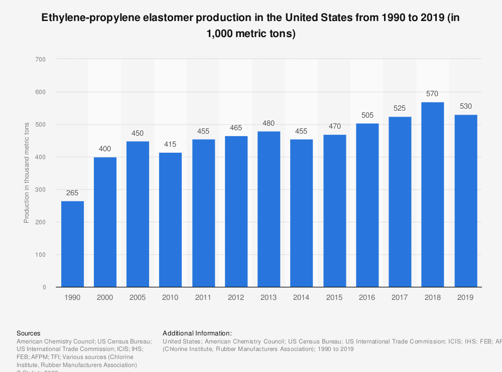 Statistic: Ethylene-propylene elastomer production in the United States from 1990 to 2019 (in 1,000 metric tons)   Statista