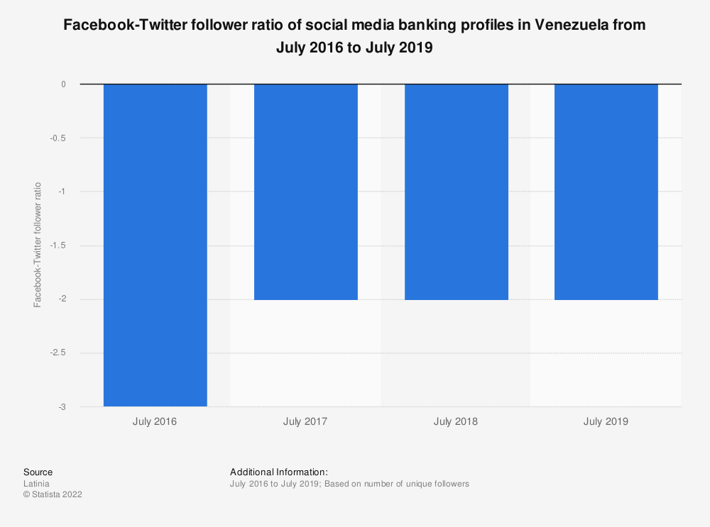Statistic: Facebook-Twitter follower ratio of social media banking profiles in Venezuela from July 2016 to July 2019 | Statista