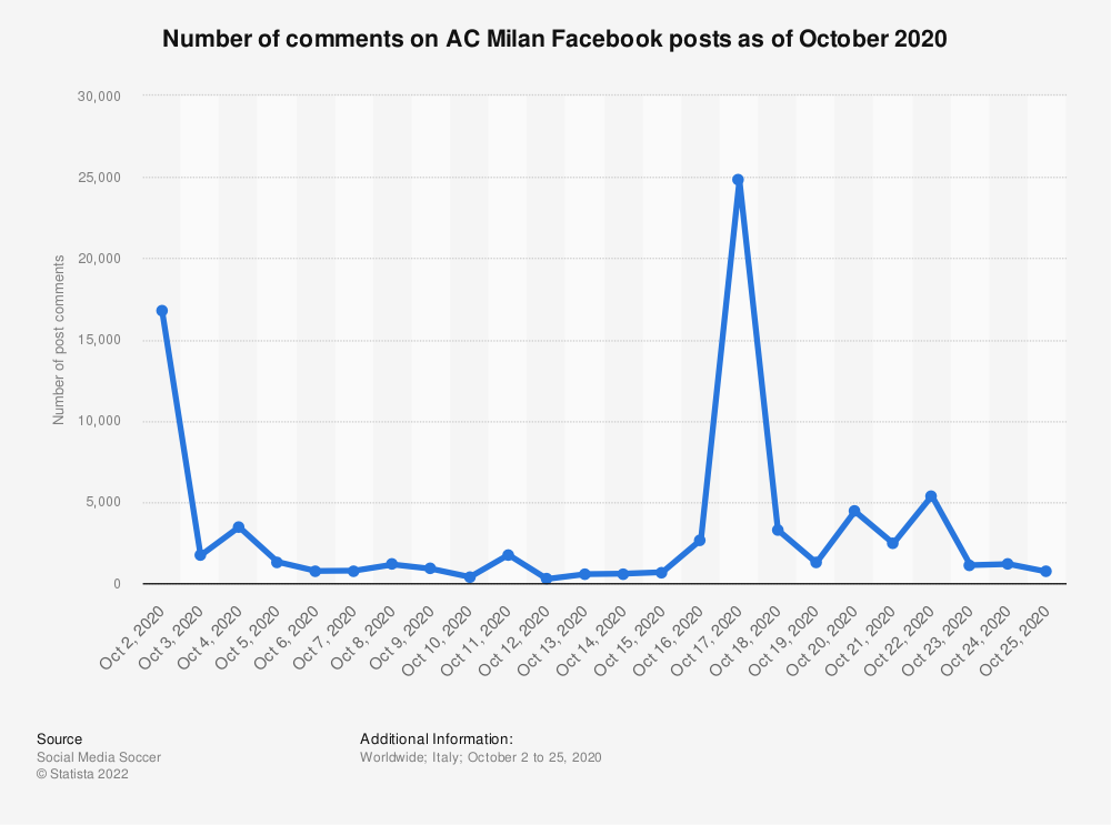 Statistic: Number of comments on AC Milan Facebook posts as of October 2020 | Statista