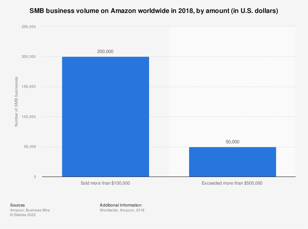 Statistic: SMB business volume on Amazon worldwide in 2018, by amount (in U.S. dollars) | Statista
