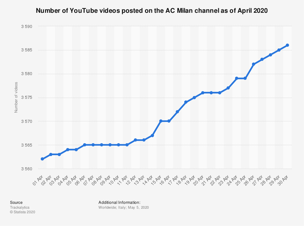 Statistic: Number of YouTube videos posted on the AC Milan channel as of April 2020 | Statista