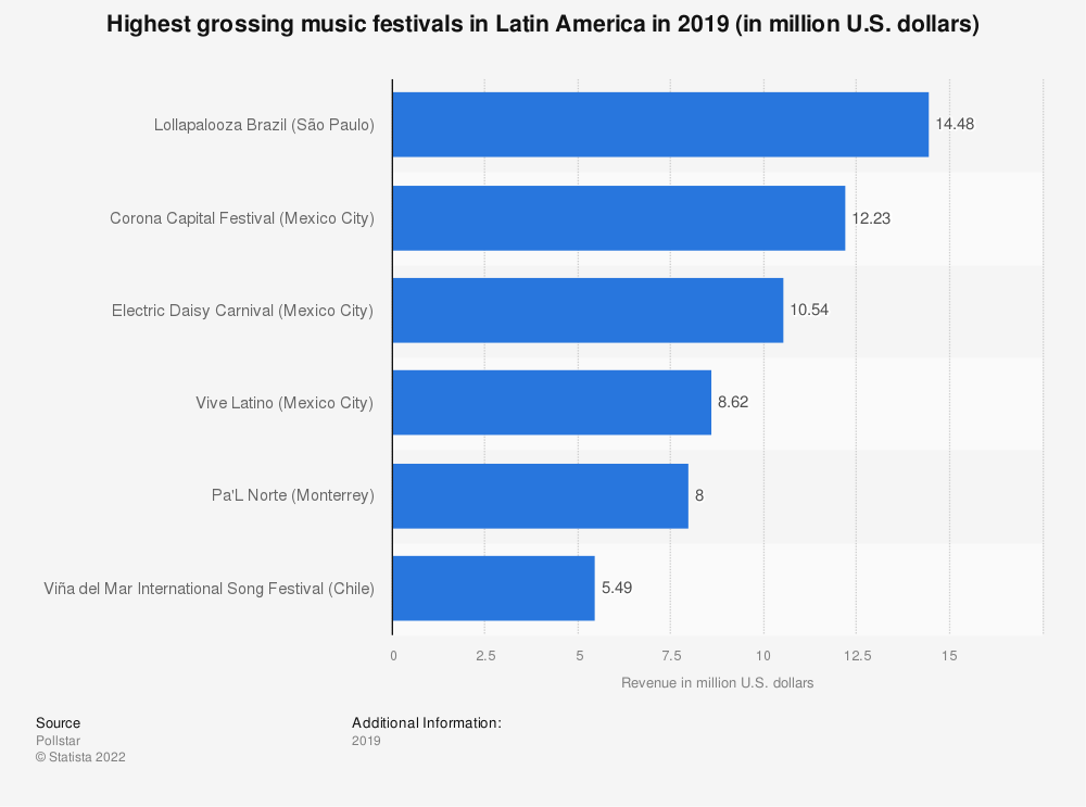 Statistic: Highest grossing festivals in Latin America in 2019 (in million U.S. dollars) | Statista