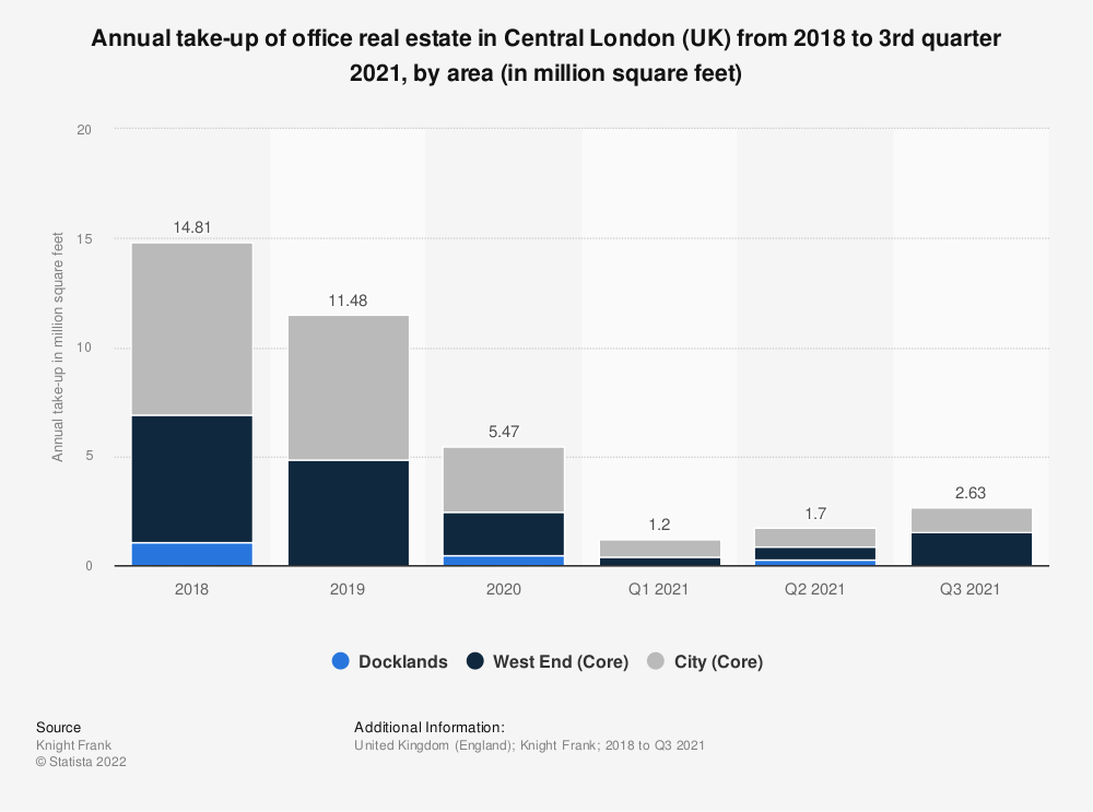 Statistic: Annual take-up of office real estate in Central London (UK) 2018, by area (in million square feet) | Statista