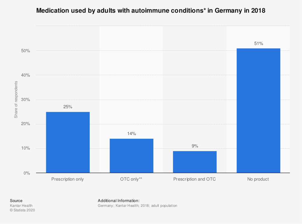 Statistic: Medication used by adults with autoimmune conditions* in Germany in 2018 | Statista