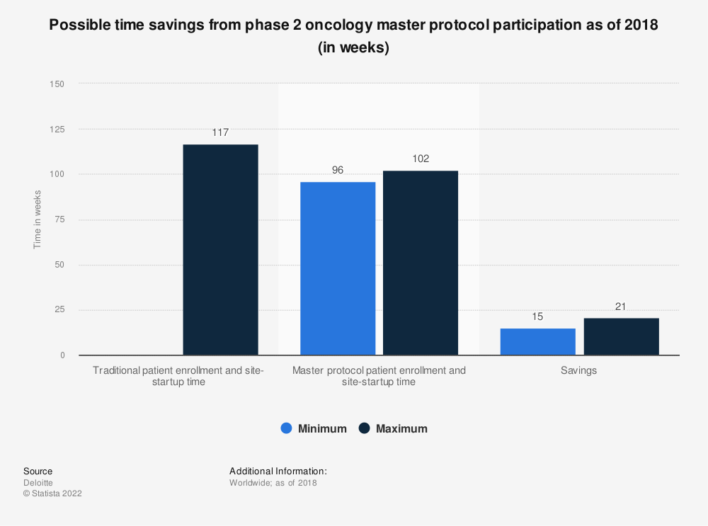 Statistic: Possible time savings from phase 2 oncology master protocol participation as of 2018 (in weeks) | Statista