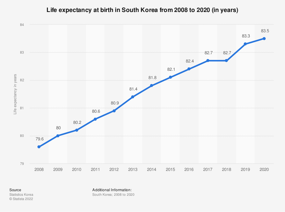 Statistic: Life expectancy at birth in South Korea from 2008 to 2018 (in years) | Statista