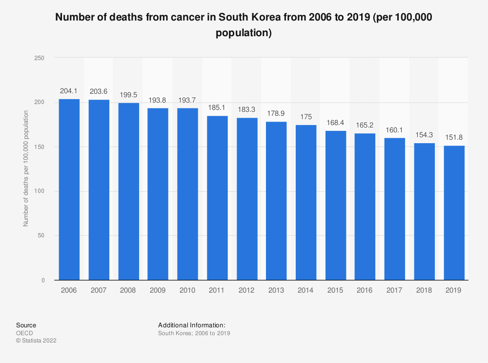 Statistic: Number of deaths from cancer in South Korea from 2006 to 2016 (per 100,000 population) | Statista