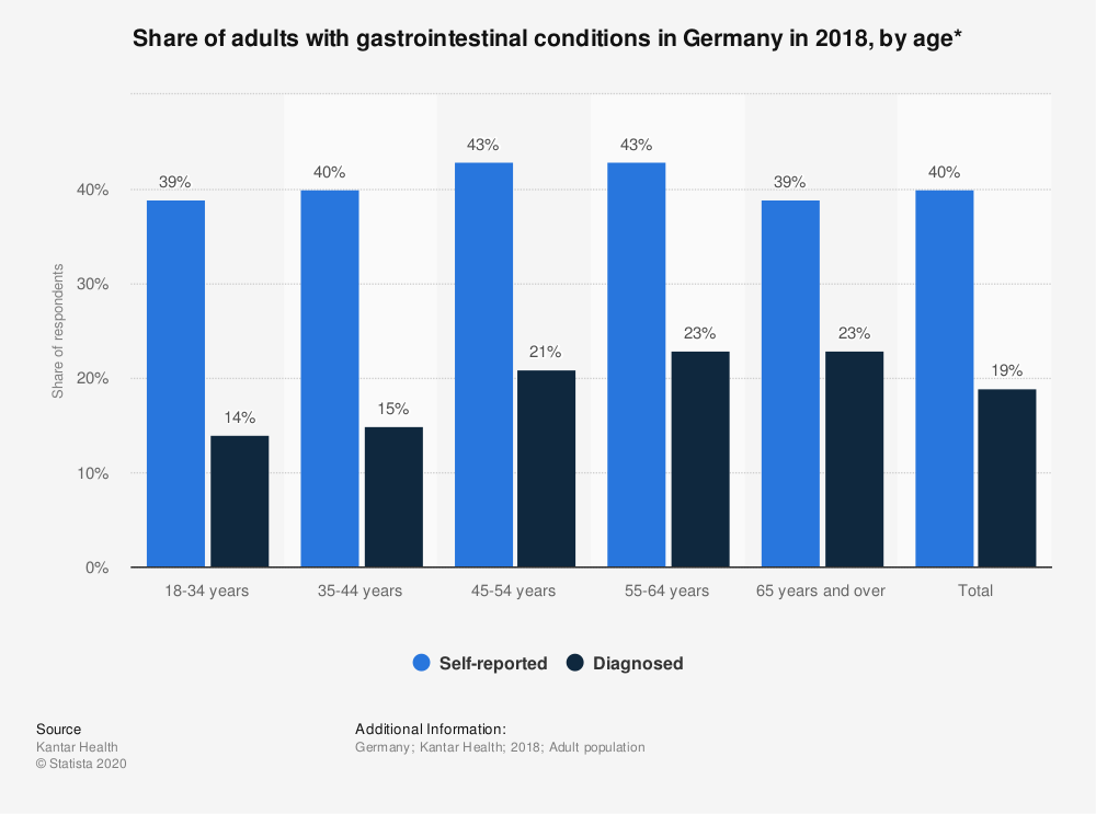 Statistic: Share of adults with gastrointestinal conditions in Germany in 2018, by age*   Statista