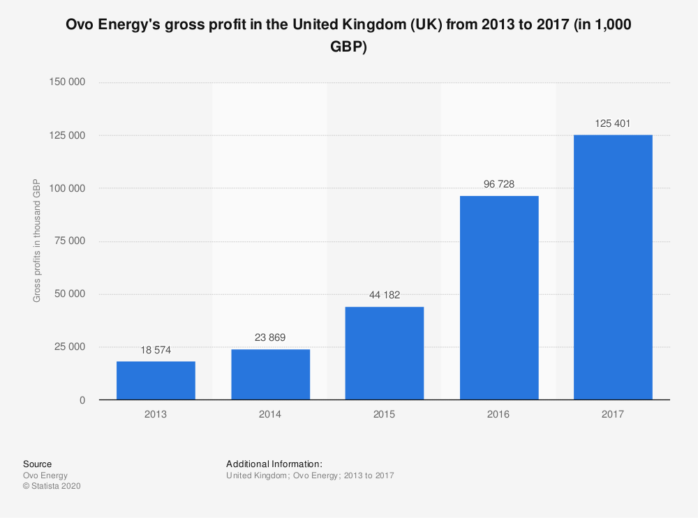 Statistic: Ovo Energy's gross profit in the United Kingdom (UK) from 2013 to 2017 (in 1,000 GBP) | Statista