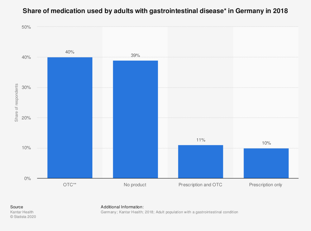 Statistic: Share of medication used by adults with gastrointestinal disease* in Germany in 2018 | Statista
