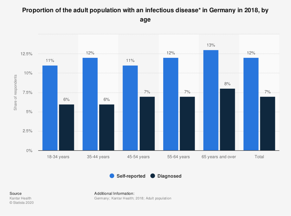 Statistic: Proportion of the adult population with an infectious disease* in Germany in 2018, by age    Statista