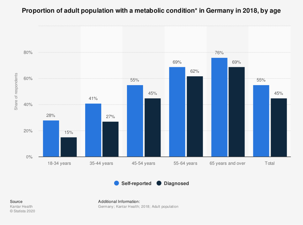 Statistic: Proportion of adult population with a metabolic condition* in Germany in 2018, by age | Statista