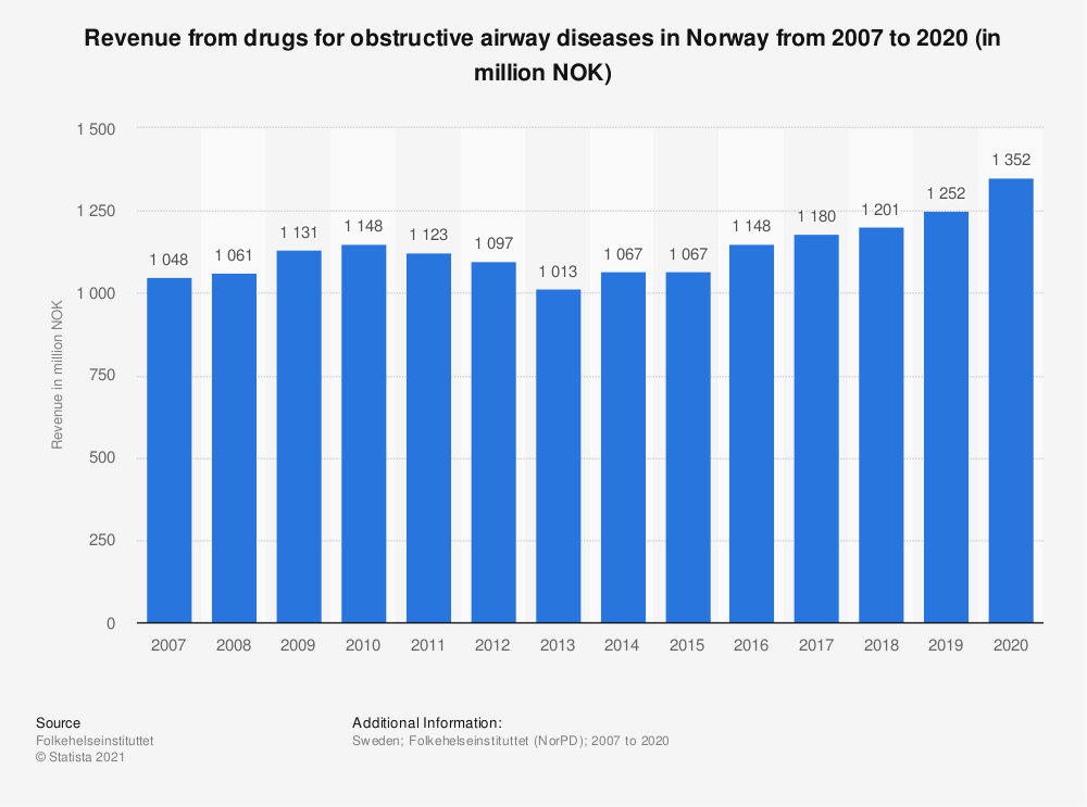 Statistic: Revenue from drugs for obstructive airway diseases in Norway from 2007 to 2020 (in million NOK) | Statista