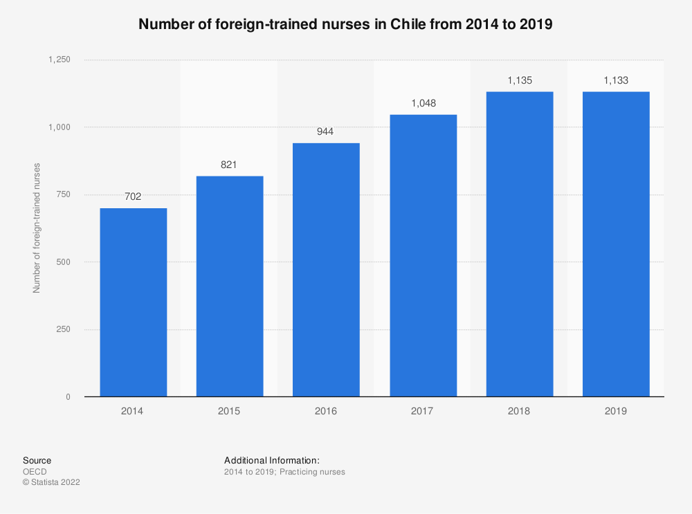 Statistic: Number of foreign-trained nurses in Chile from 2014 to 2017 | Statista