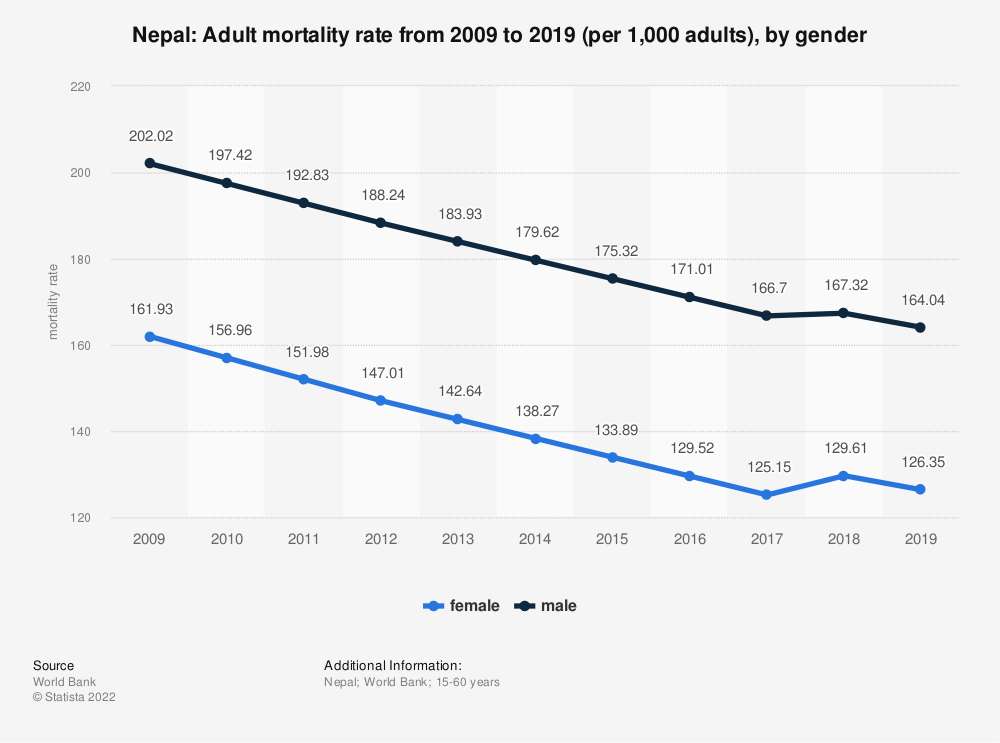 Statistic: Nepal: Adult mortality rate from 2006 to 2016 (per 1,000 adults), by gender | Statista