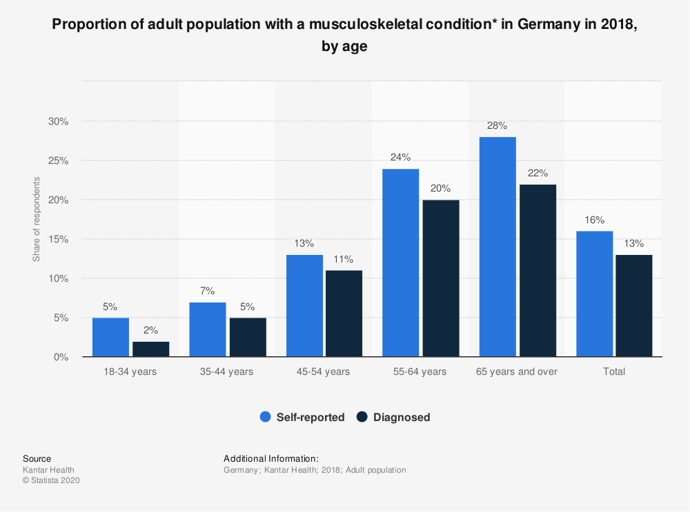 Statistic: Proportion of adult population with a musculoskeletal condition* in Germany in 2018, by age | Statista