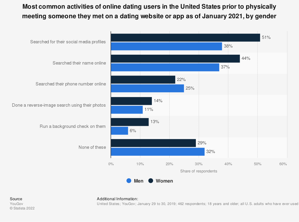 Statistic: Most common activities of online dating users in the United States prior to physically meeting someone they met on a dating website or app as of January 2019, by gender | Statista