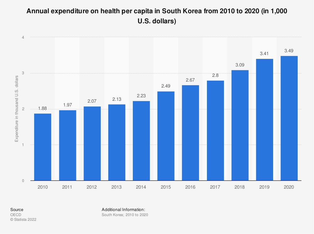 Statistic: Annual expenditure on health per capita in South Korea from 2008 to 2018 (in 1,000 U.S. dollars) | Statista