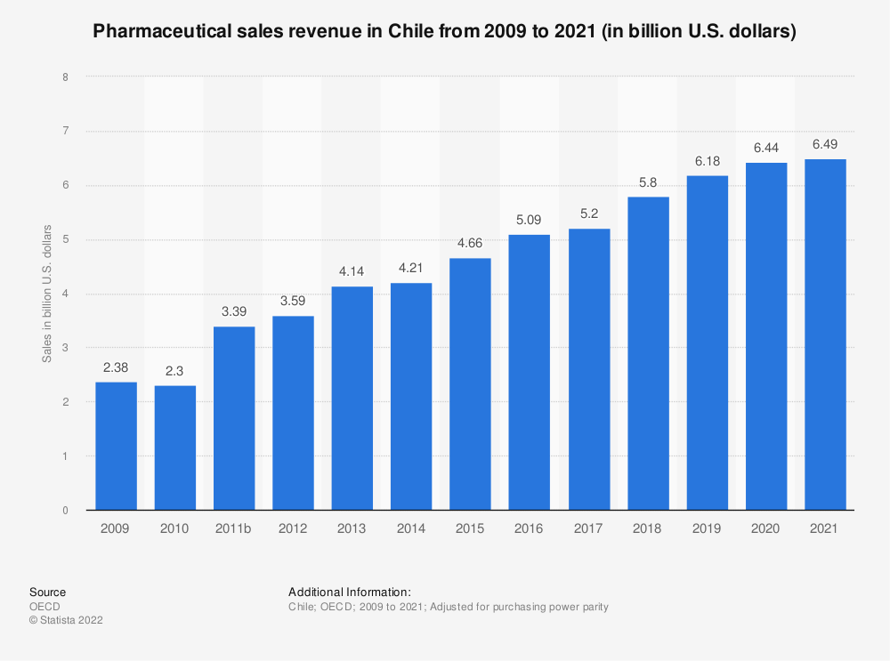 Statistic: Pharmaceutical sales revenue in Chile from 2007 to 2017 (in million U.S. dollars) | Statista