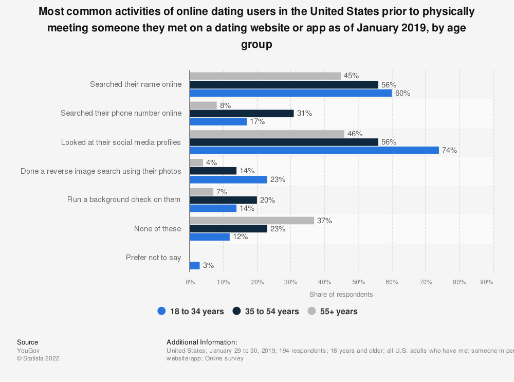 Statistic: Most common activities of online dating users in the United States prior to physically meeting someone they met on a dating website or app as of January 2019, by age group | Statista