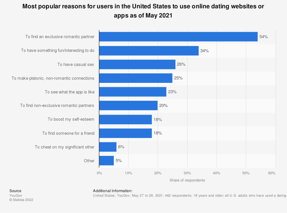 Statistic: Most popular reasons for users in the United States to use online dating websites or apps as of January 2019 | Statista