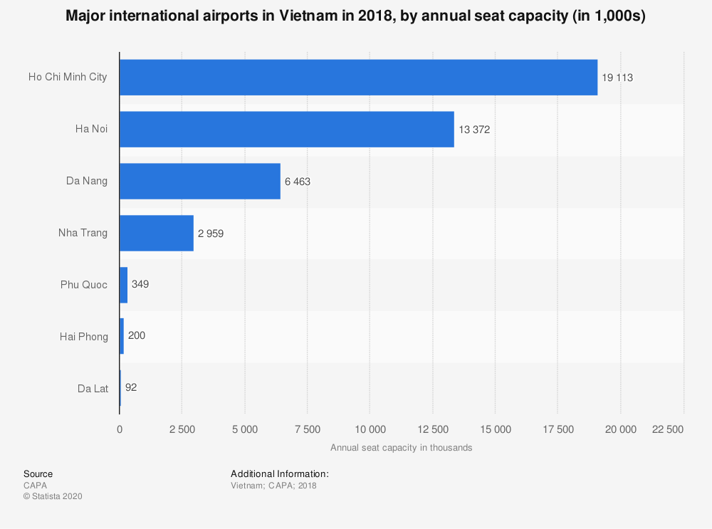 Statistic: Major international airports in Vietnam in 2018, by annual seat capacity (in 1,000s) | Statista