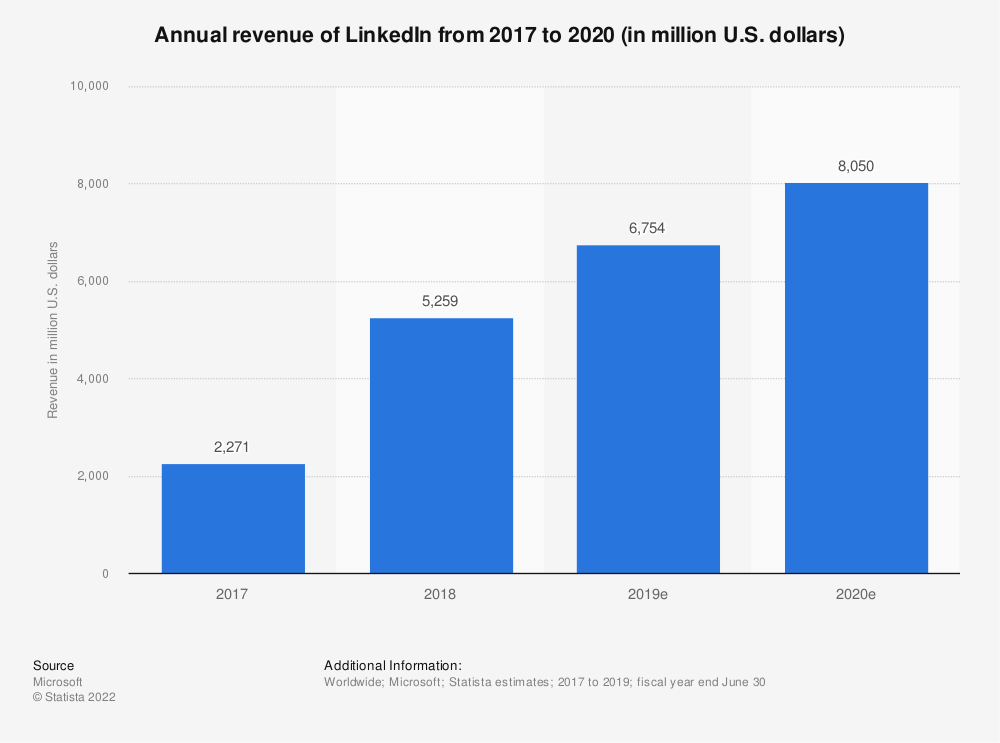 Statistic: Annual revenue of LinkedIn from 2017 to 2019 (in million U.S. dollars) | Statista