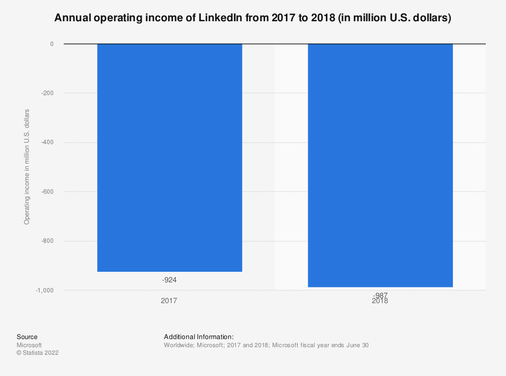 Statistic: Annual operating income of LinkedIn from 2017 to 2018 (in million U.S. dollars) | Statista