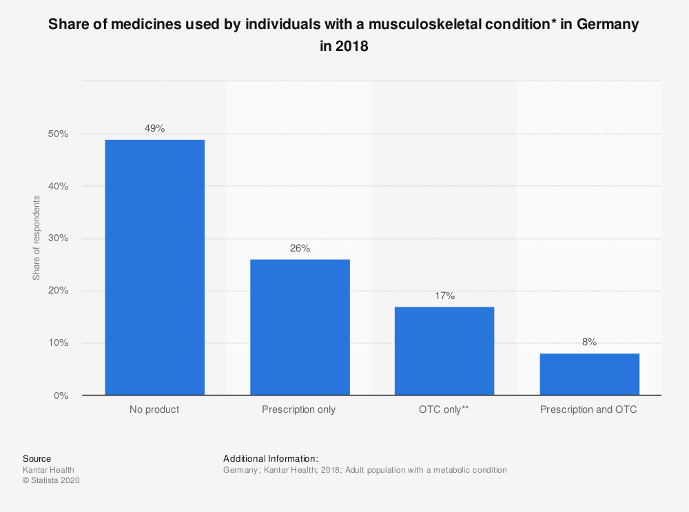 Statistic: Share of medicines used by individuals with a musculoskeletal condition* in Germany in 2018 | Statista