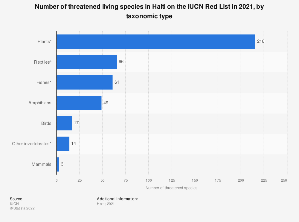 Statistic: Number of threatened living species in Haiti on the IUCN Red List as of November 2018, by taxonomic type   Statista