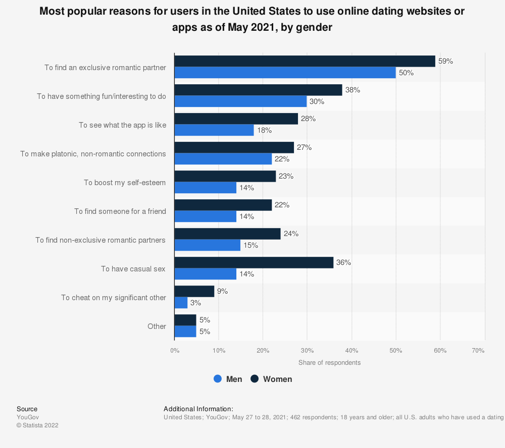 Statistic: Most popular reasons for users in the United States to use online dating websites or apps as of January 2019, by gender | Statista
