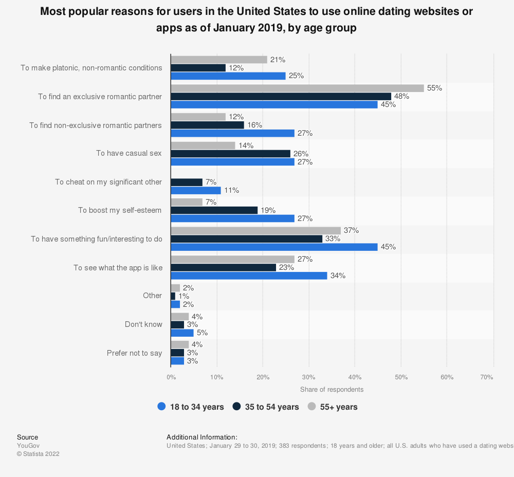 Statistic: Most popular reasons for users in the United States to use online dating websites or apps as of January 2019, by age group | Statista
