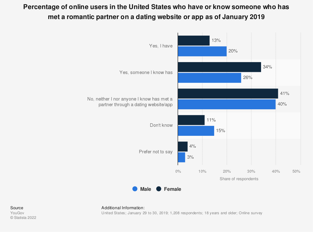 Statistic: Percentage of online users in the United States who have or know someone who has met a romantic partner on a dating website or app as of January 2019 | Statista