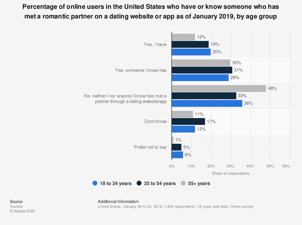Statistic: Percentage of online users in the United States who have or know someone who has met a romantic partner on a dating website or app as of January 2019, by age group | Statista