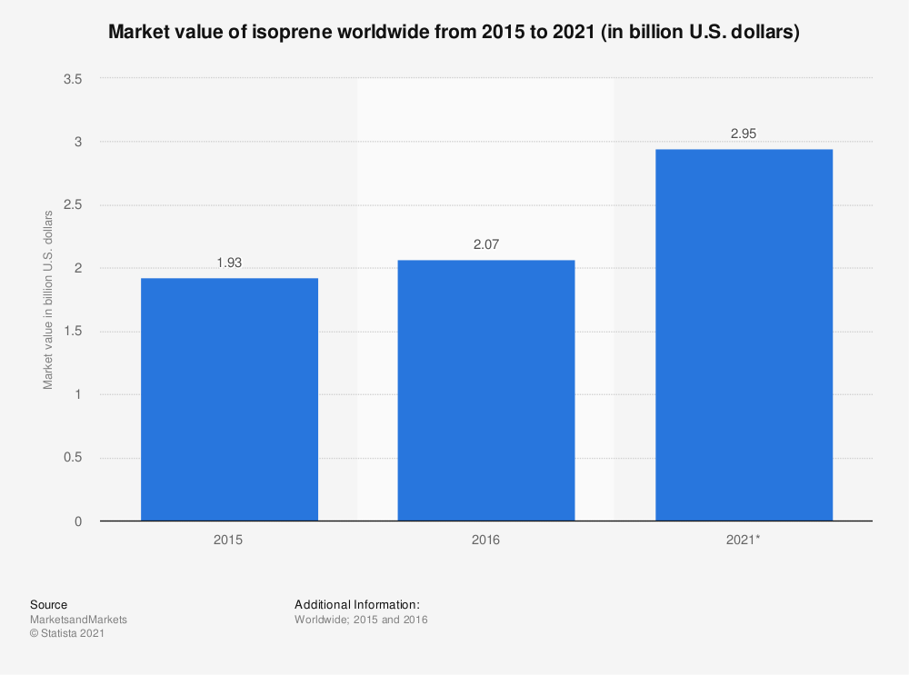 Statistic: Market value of isoprene worldwide from 2015 to 2021 (in billion U.S. dollars) | Statista