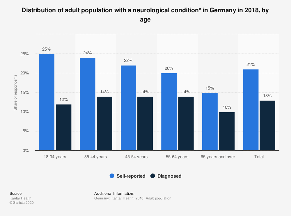 Statistic: Distribution of adult population with a neurological condition* in Germany in 2018, by age   Statista