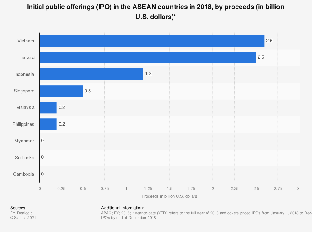 Statistic: Initial public offerings (IPO) in the ASEAN countries in 2018, by proceeds (in billion U.S. dollars)* | Statista