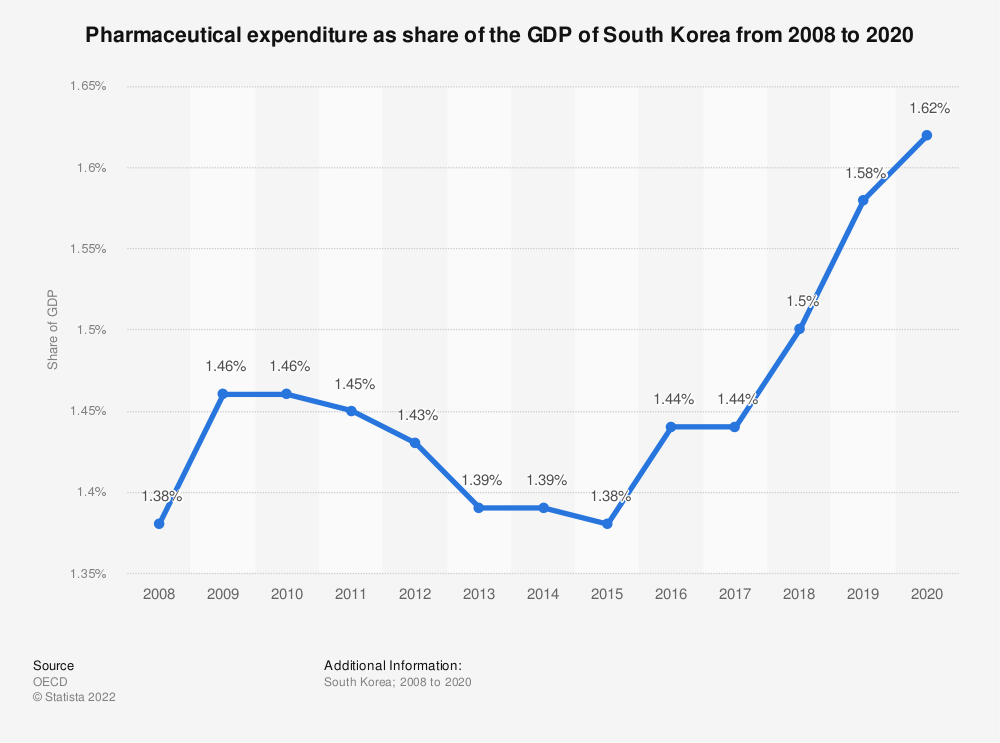 Statistic: Pharmaceutical expenditure as share of GDP in South Korea from 2008 to 2018 | Statista