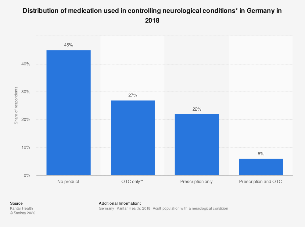 Statistic: Distribution of medication used in controlling neurological conditions* in Germany in 2018 | Statista