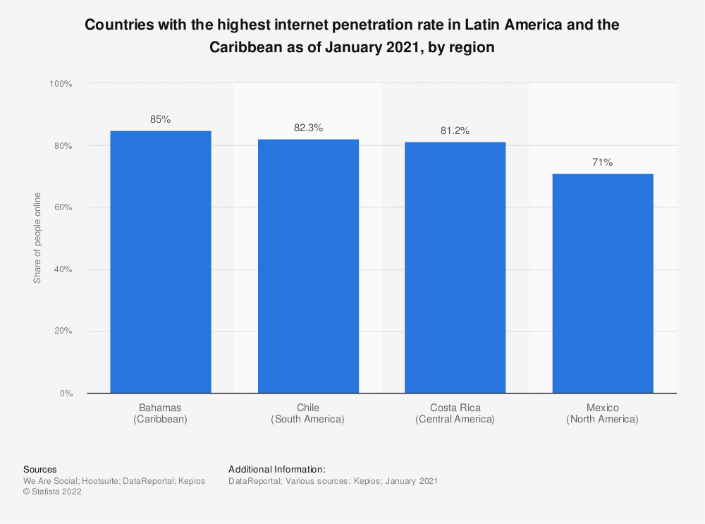 Statistic: Countries with the highest internet penetration rate in Latin America and the Caribbean as of January 2020, by region | Statista