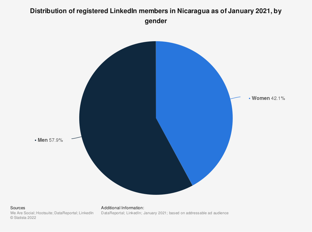 Statistic: Distribution of registered LinkedIn members in Nicaragua as of January 2019, by gender | Statista