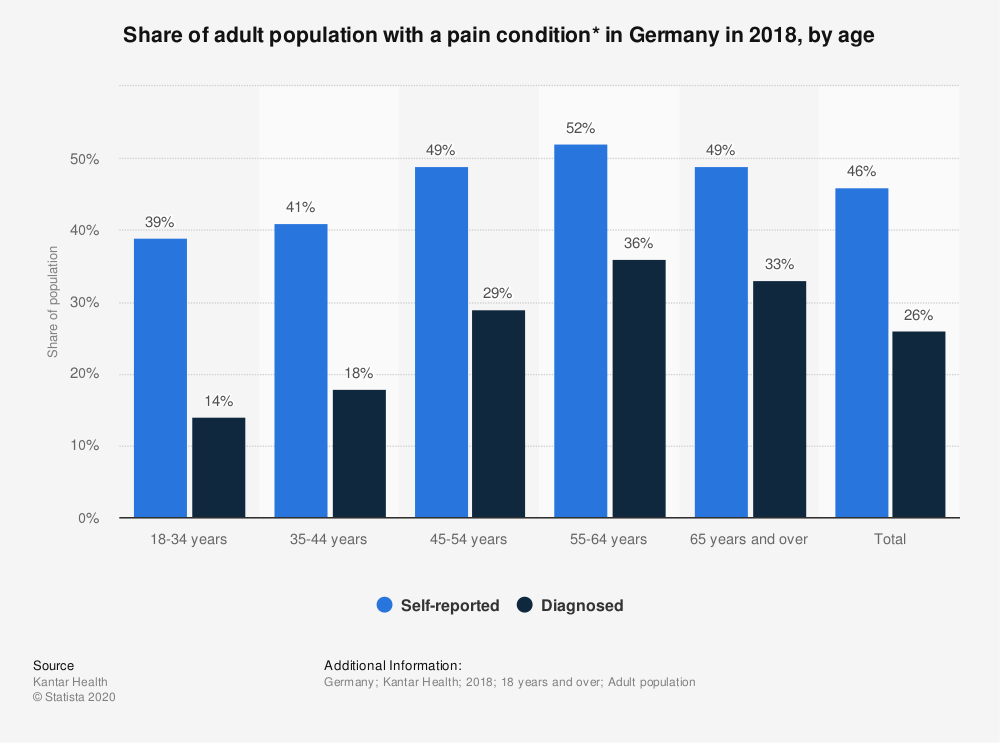 Statistic: Share of adult population with a pain condition* in Germany in 2018, by age | Statista